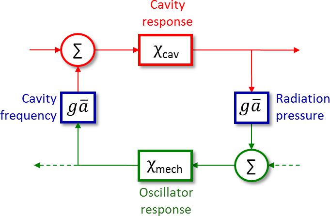 Control-theory model of optomechanics