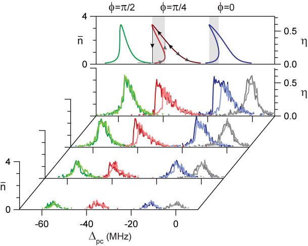 Tunable Cavity Optomechanics with Ultracold Atoms