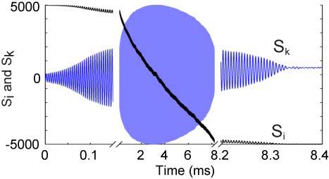 Simulation of cavity spin-optodynamics