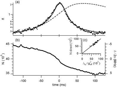 Measurement trace of a fluctuation bolometer